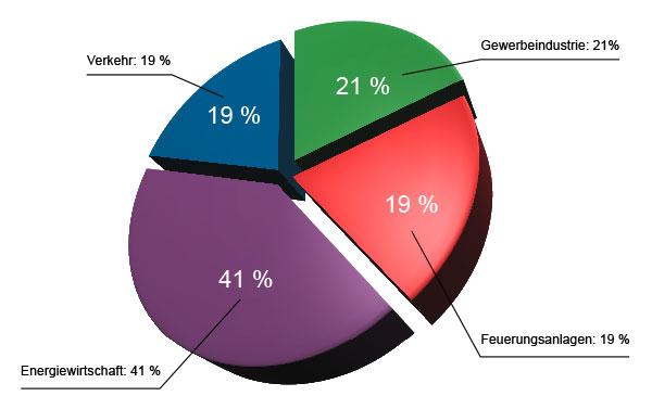 Diagramm Umweltschutz